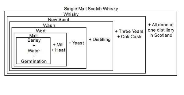 Single Malt Scotch Diagram